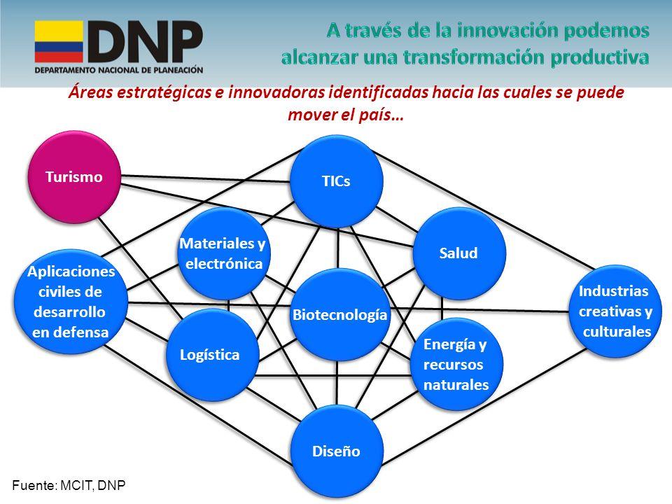 Materiales y electrónica Materiales y electrónica Salud Energía y recursos naturales Energía y recursos naturales Logística Biotecnología TICs Diseño