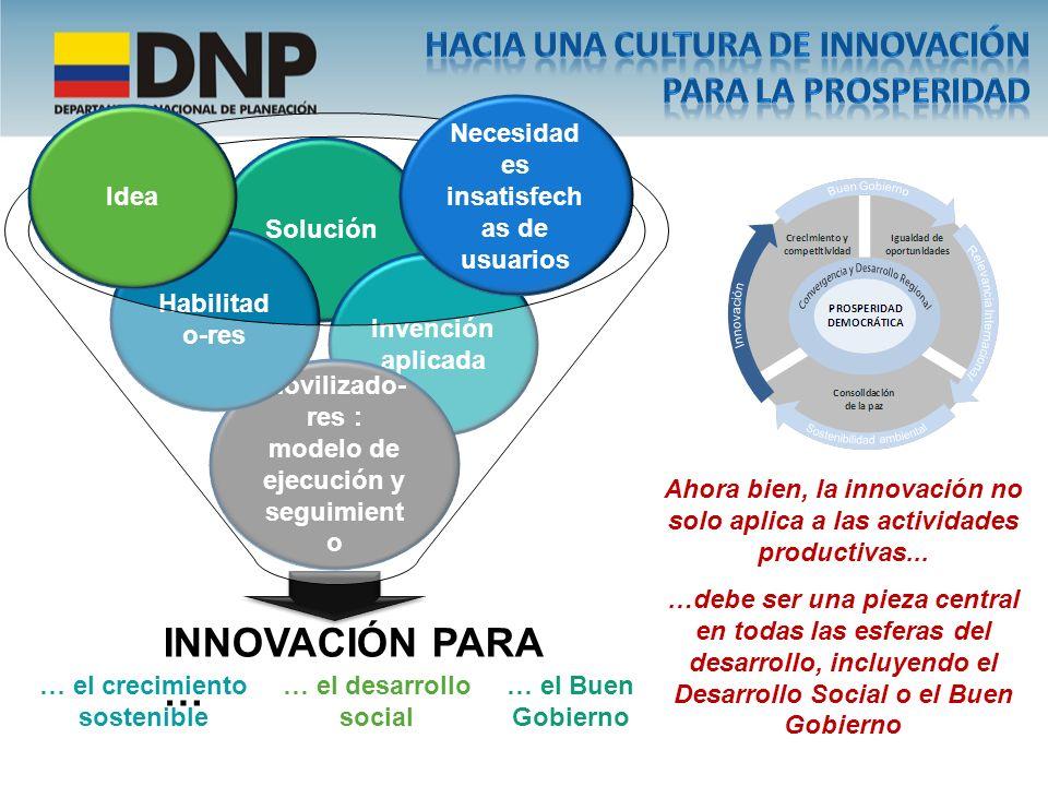 … el Buen Gobierno Solución Invención aplicada INNOVACIÓN PARA … … el crecimiento sostenible … el desarrollo social Movilizado- res : modelo de ejecuc