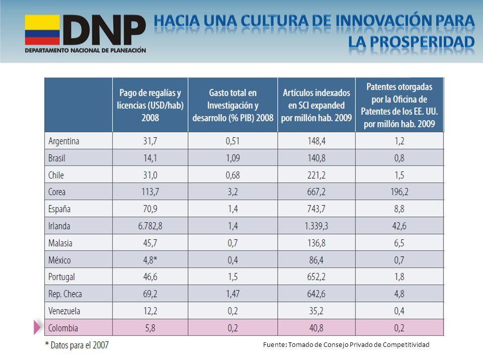 …Colombia evidencia un gran rezago en ciencia, tecnología e innovación Fuente: Tomado de Consejo Privado de Competitividad