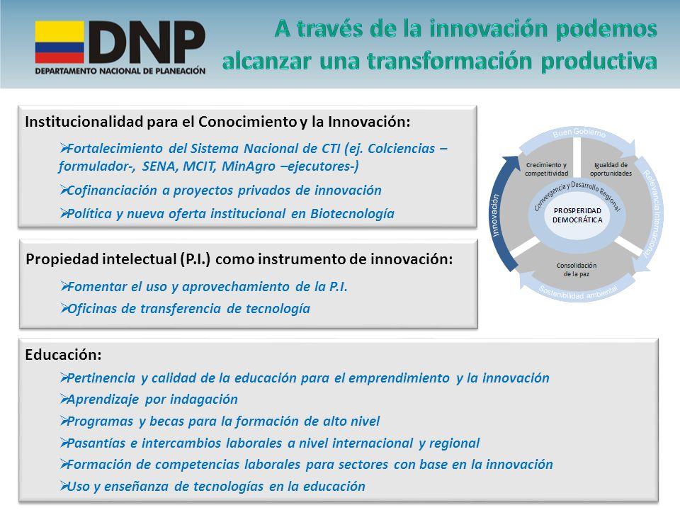 Institucionalidad para el Conocimiento y la Innovación: Fortalecimiento del Sistema Nacional de CTI (ej. Colciencias – formulador-, SENA, MCIT, MinAgr
