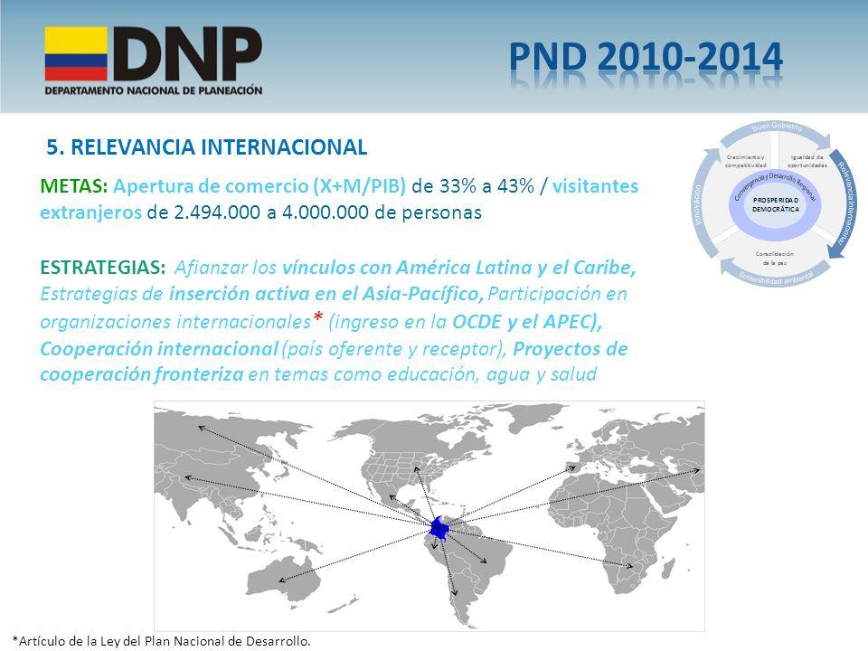 *Artículo de la Ley del Plan Nacional de Desarrollo. 5. RELEVANCIA INTERNACIONAL METAS: Apertura de comercio (X+M/PIB) de 33% a 43% / visitantes extra