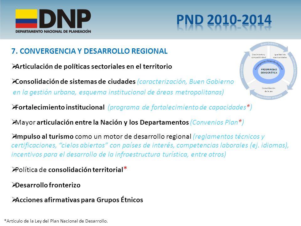 *Artículo de la Ley del Plan Nacional de Desarrollo. Articulación de políticas sectoriales en el territorio Consolidación de sistemas de ciudades (car