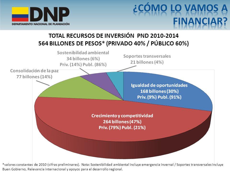 TOTAL RECURSOS DE INVERSIÓN PND 2010-2014 564 BILLONES DE PESOS* (PRIVADO 40% / PÚBLICO 60%) *valores constantes de 2010 (cifras preliminares). Nota: