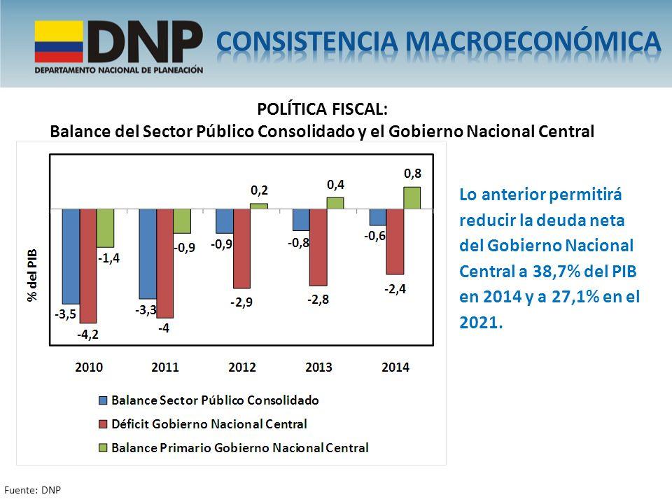 POLÍTICA FISCAL: Balance del Sector Público Consolidado y el Gobierno Nacional Central Lo anterior permitirá reducir la deuda neta del Gobierno Nacion