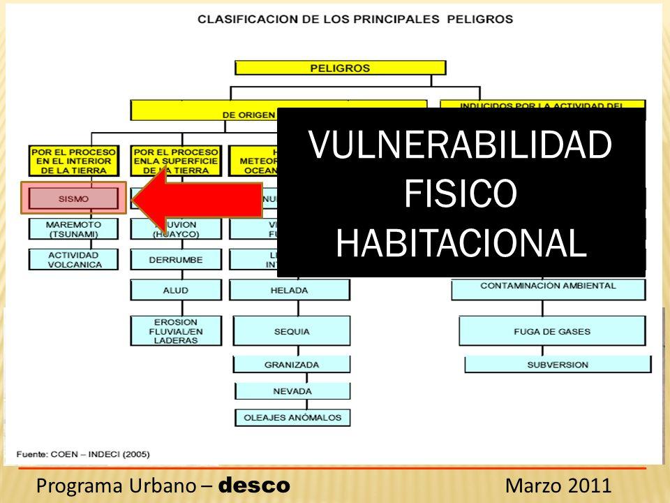 Programa Urbano – desco Marzo 2011 Hay diversos tipos de amenazas y para cada una hay un tipo de riesgo y de mitigación del mismo VULNERABILIDAD FISIC