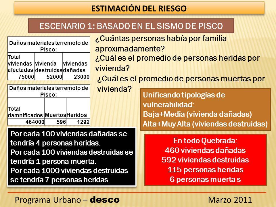 ESTIMACIÓN DEL RIESGO Programa Urbano – desco Marzo 2011 ESCENARIO 1: BASADO EN EL SISMO DE PISCO Daños materiales terremoto de Pisco: Total viviendas