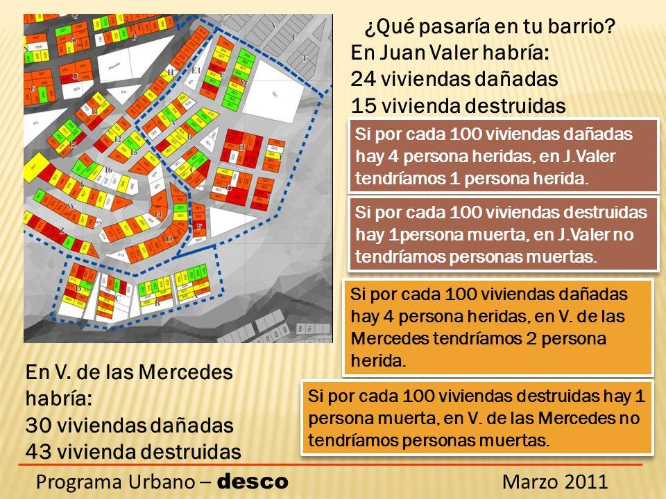 Programa Urbano – desco Marzo 2011 ¿Qué pasaría en tu barrio? En Juan Valer habría: 24 viviendas dañadas 15 vivienda destruidas Si por cada 100 vivien