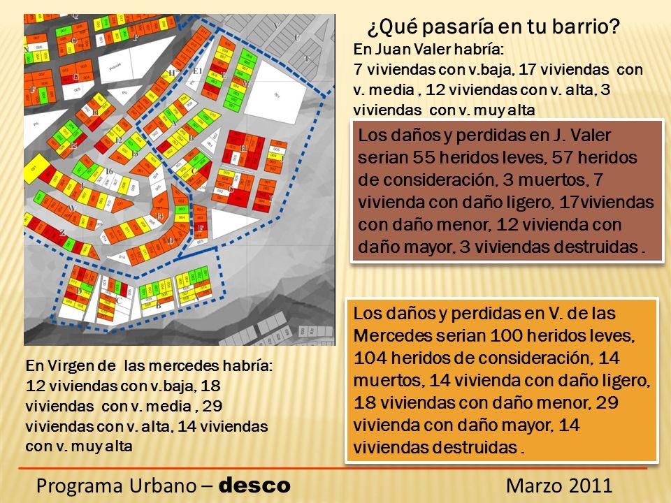 Programa Urbano – desco Marzo 2011 ¿Qué pasaría en tu barrio? En Juan Valer habría: 7 viviendas con v.baja, 17 viviendas con v. media, 12 viviendas co