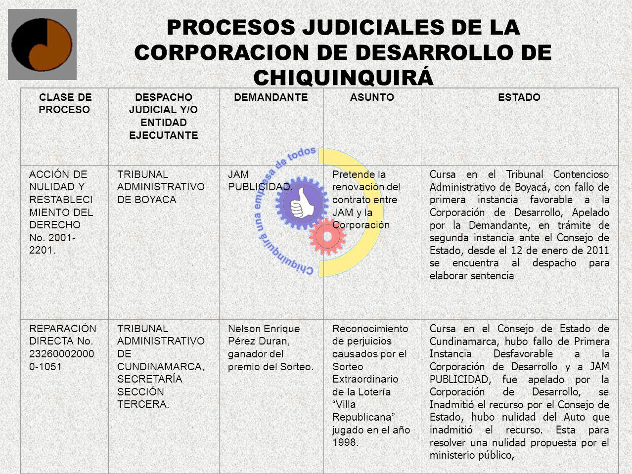 PROCESOS JUDICIALES DE LA CORPORACION DE DESARROLLO DE CHIQUINQUIRÁ CLASE DE PROCESO DESPACHO JUDICIAL Y/O ENTIDAD EJECUTANTE DEMANDANTEASUNTOESTADO A