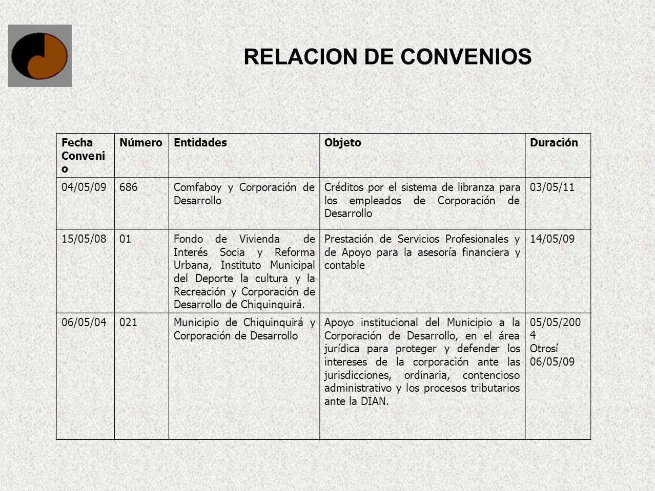 RELACION DE CONVENIOS Fecha Conveni o NúmeroEntidadesObjetoDuración 04/05/09686Comfaboy y Corporación de Desarrollo Créditos por el sistema de libranz