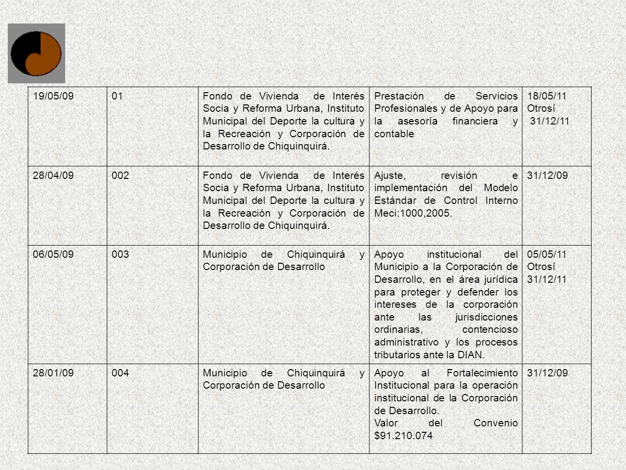 19/05/0901Fondo de Vivienda de Interés Socia y Reforma Urbana, Instituto Municipal del Deporte la cultura y la Recreación y Corporación de Desarrollo