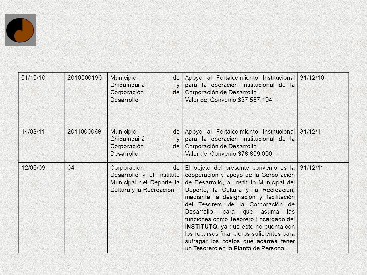 01/10/102010000190Municipio de Chiquinquirá y Corporación de Desarrollo Apoyo al Fortalecimiento Institucional para la operación institucional de la C