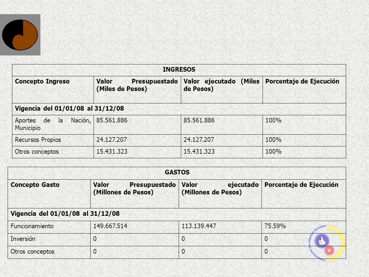 INGRESOS Concepto IngresoValor Presupuestado (Miles de Pesos) Valor ejecutado (Miles de Pesos) Porcentaje de Ejecución Vigencia del 01/01/08 al 31/12/
