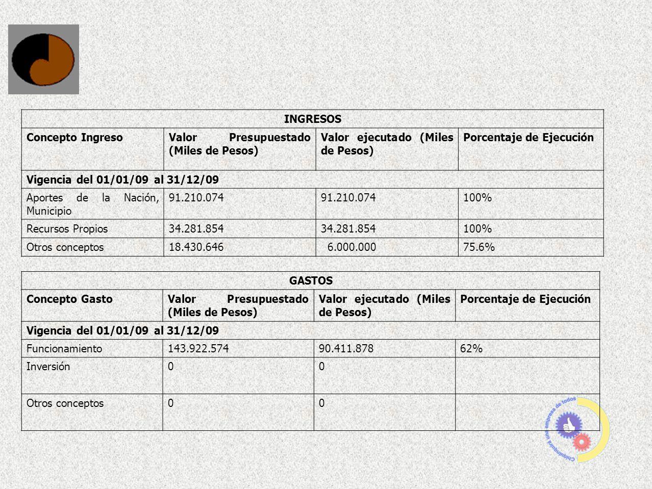 INGRESOS Concepto IngresoValor Presupuestado (Miles de Pesos) Valor ejecutado (Miles de Pesos) Porcentaje de Ejecución Vigencia del 01/01/09 al 31/12/