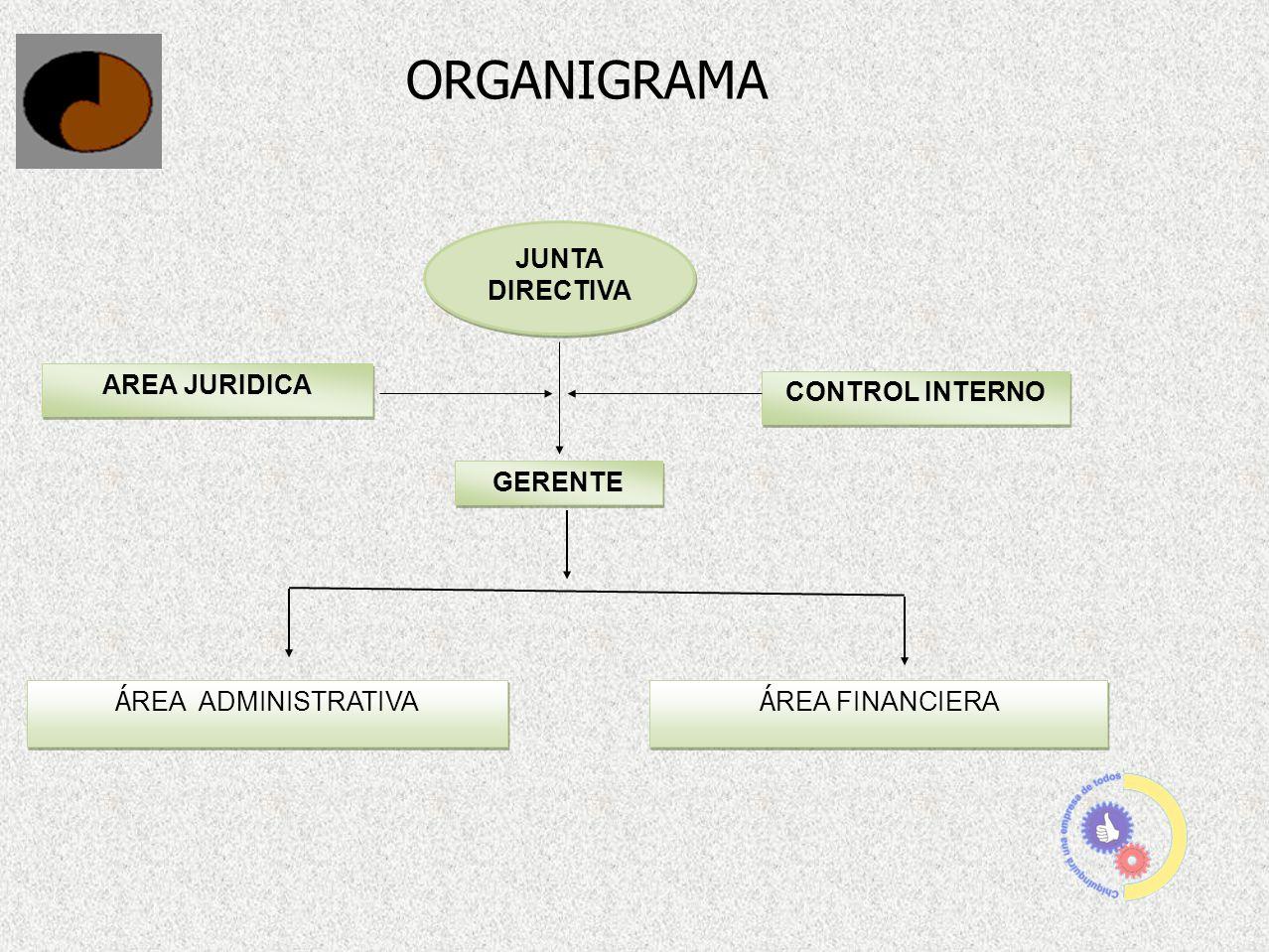 GERENTE JUNTA DIRECTIVA Á REA ADMINISTRATIVA Á REA FINANCIERA ORGANIGRAMA AREA JURIDICA CONTROL INTERNO
