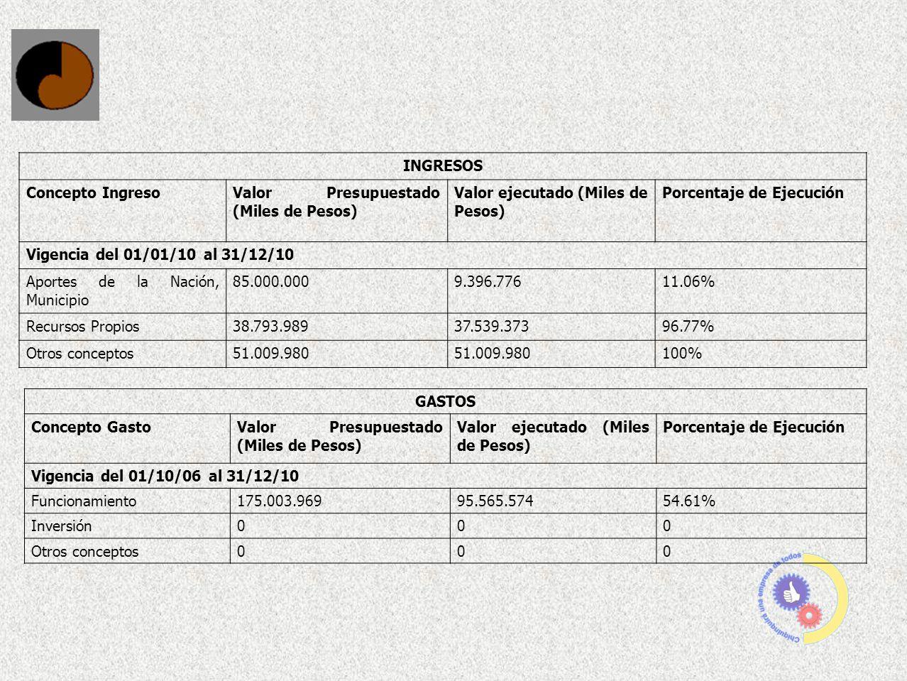 INGRESOS Concepto IngresoValor Presupuestado (Miles de Pesos) Valor ejecutado (Miles de Pesos) Porcentaje de Ejecución Vigencia del 01/01/10 al 31/12/