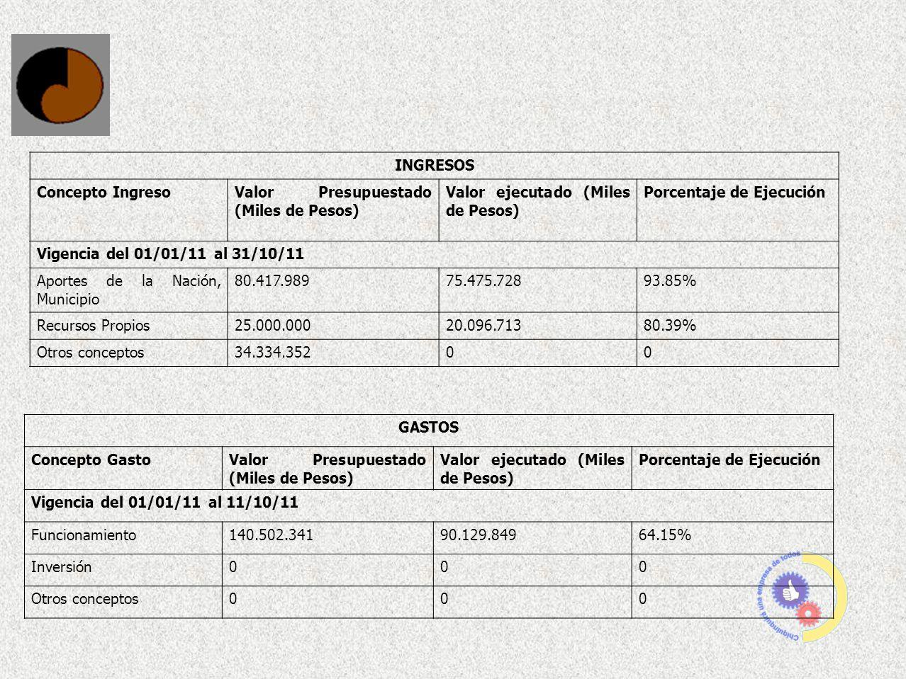 INGRESOS Concepto IngresoValor Presupuestado (Miles de Pesos) Valor ejecutado (Miles de Pesos) Porcentaje de Ejecución Vigencia del 01/01/11 al 31/10/