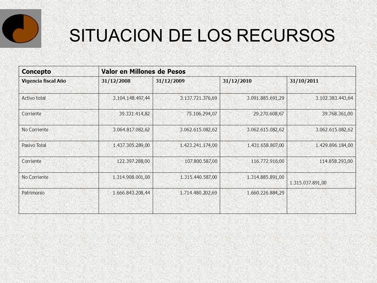 SITUACION DE LOS RECURSOS ConceptoValor en Millones de Pesos Vigencia fiscal Año31/12/200831/12/200931/12/201031/10/2011 Activo total3.104.148.497,443