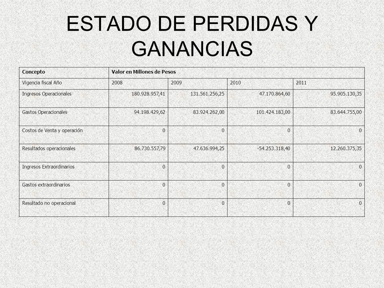 ESTADO DE PERDIDAS Y GANANCIAS ConceptoValor en Millones de Pesos Vigencia fiscal Año2008200920102011 Ingresos Operacionales180.928.957,41131.561.256,