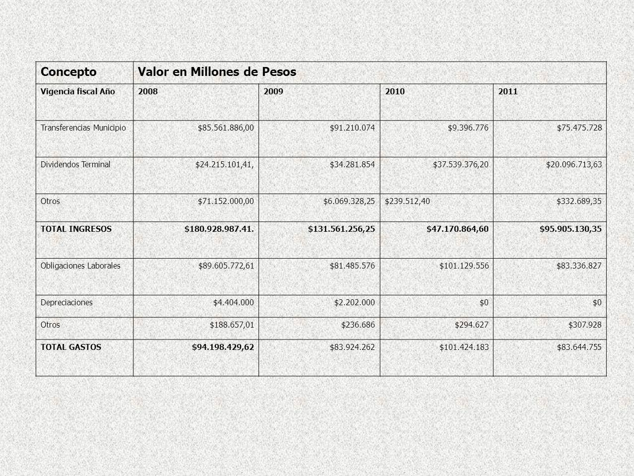 ConceptoValor en Millones de Pesos Vigencia fiscal Año2008200920102011 Transferencias Municipio$85.561.886,00$91.210.074$9.396.776$75.475.728 Dividend
