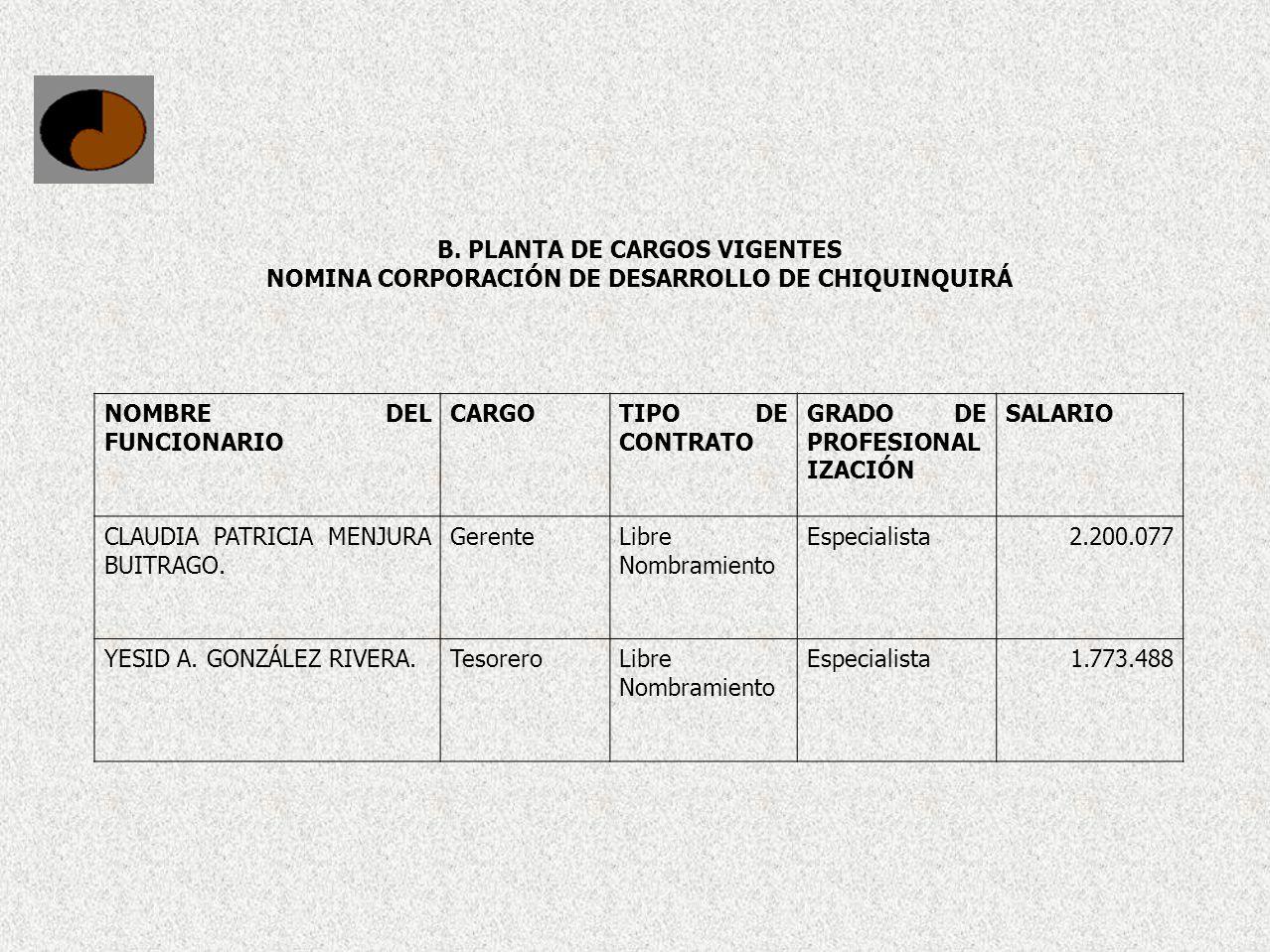B. PLANTA DE CARGOS VIGENTES NOMINA CORPORACIÓN DE DESARROLLO DE CHIQUINQUIRÁ NOMBRE DEL FUNCIONARIO CARGOTIPO DE CONTRATO GRADO DE PROFESIONAL IZACIÓ