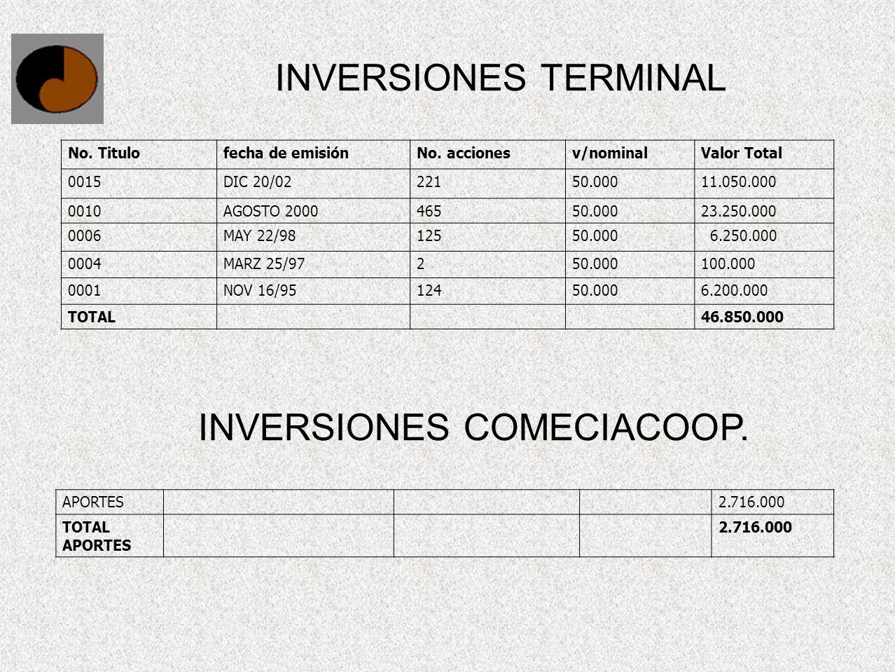 INVERSIONES TERMINAL No. Titulofecha de emisiónNo. accionesv/nominalValor Total 0015DIC 20/0222150.00011.050.000 0010AGOSTO 200046550.00023.250.000 00