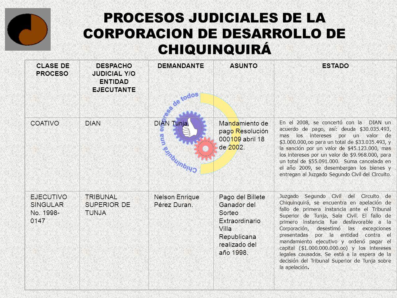 PROCESOS JUDICIALES DE LA CORPORACION DE DESARROLLO DE CHIQUINQUIRÁ CLASE DE PROCESO DESPACHO JUDICIAL Y/O ENTIDAD EJECUTANTE DEMANDANTEASUNTOESTADO C