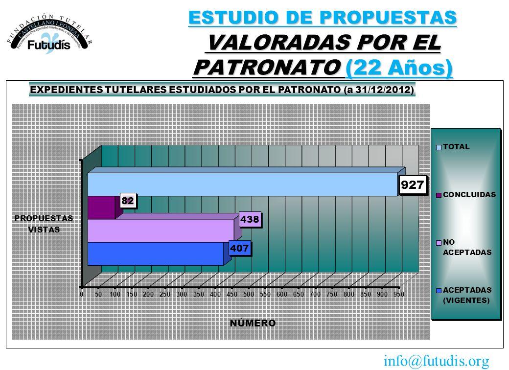 ESTUDIO DE PROPUESTAS VALORADAS POR EL PATRONATO (22 Años) info@futudis.org