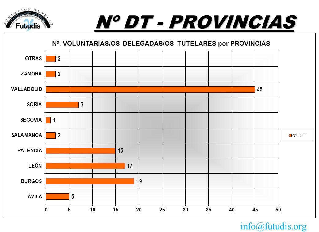 Nº DT - PROVINCIAS info@futudis.org