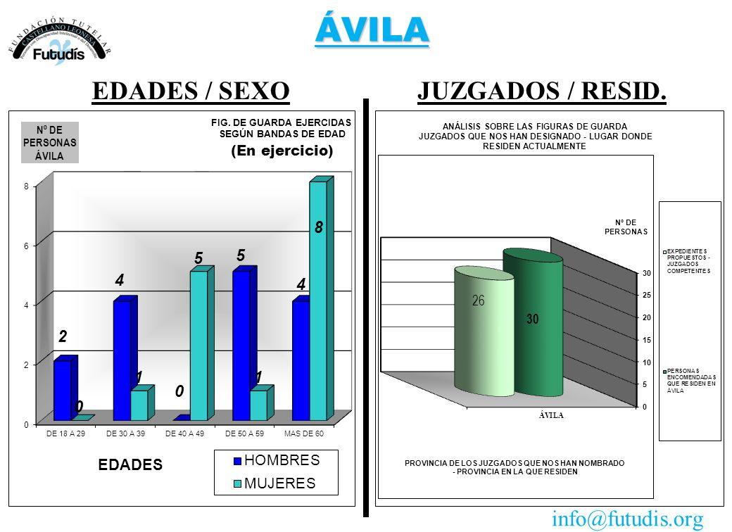 ÁVILA JUZGADOS / RESID.EDADES / SEXO info@futudis.org