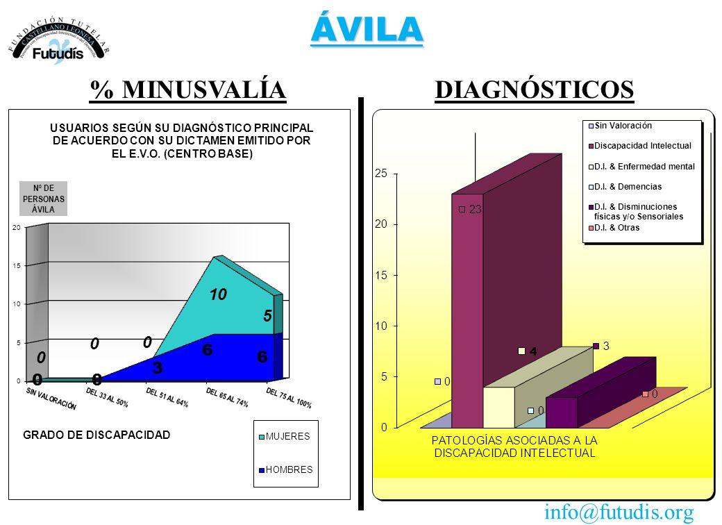 ÁVILA DIAGNÓSTICOS% MINUSVALÍA info@futudis.org