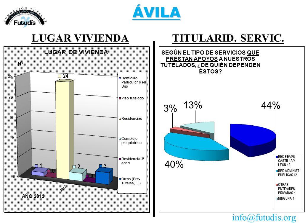 ÁVILA TITULARID. SERVIC.LUGAR VIVIENDA info@futudis.org