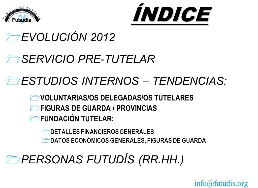 ÍNDICE EVOLUCIÓN 2012 SERVICIO PRE-TUTELAR ESTUDIOS INTERNOS – TENDENCIAS: 1 VOLUNTARIAS/OS DELEGADAS/OS TUTELARES 1 FIGURAS DE GUARDA / PROVINCIAS 1