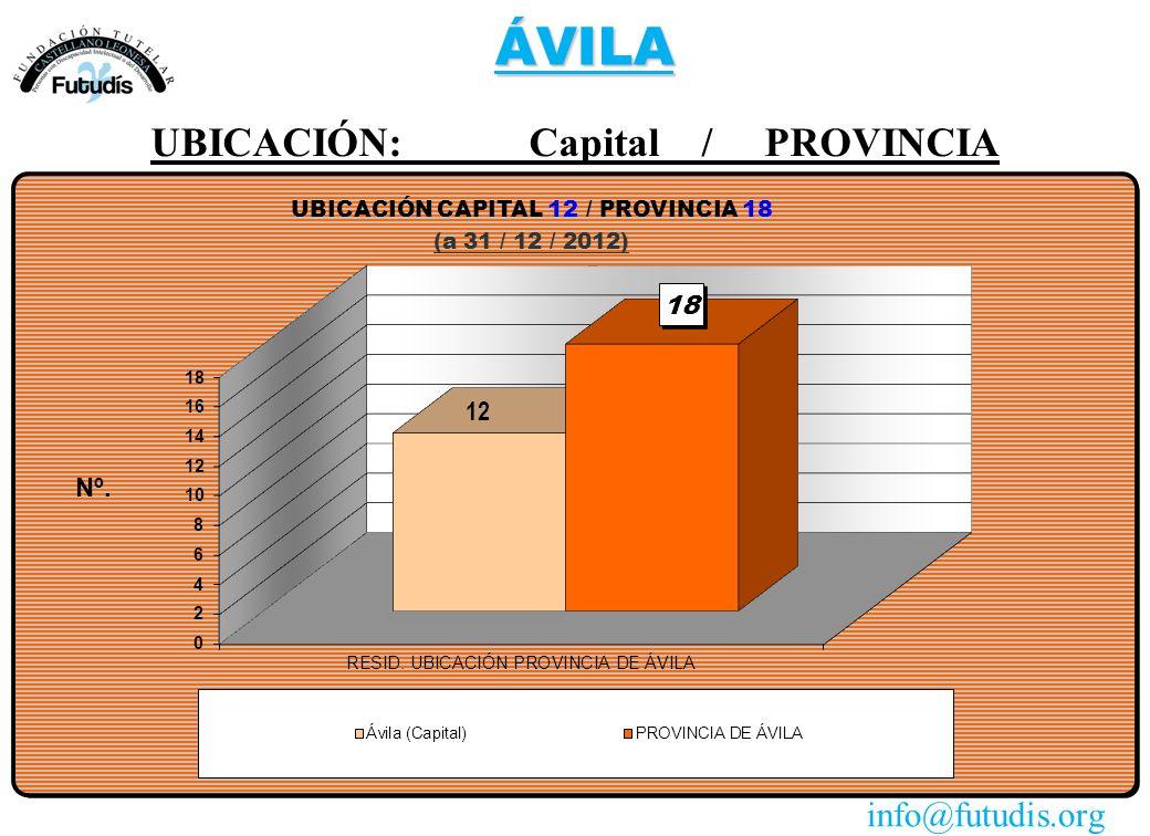 ÁVILA UBICACIÓN: Capital / PROVINCIA info@futudis.org