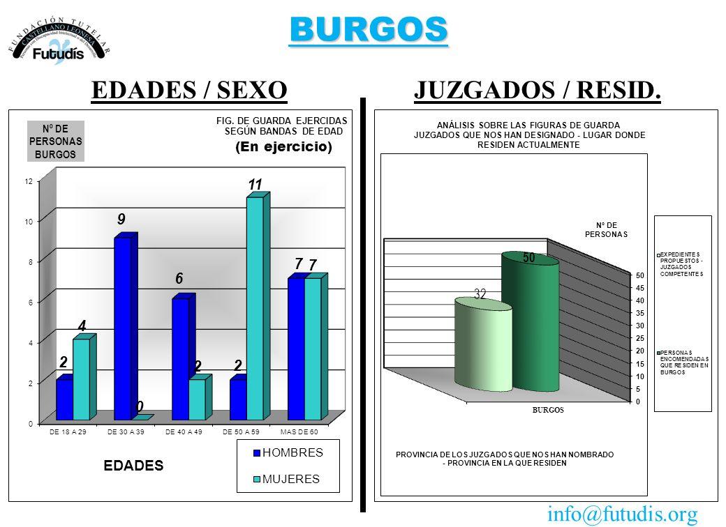 BURGOS JUZGADOS / RESID.EDADES / SEXO info@futudis.org