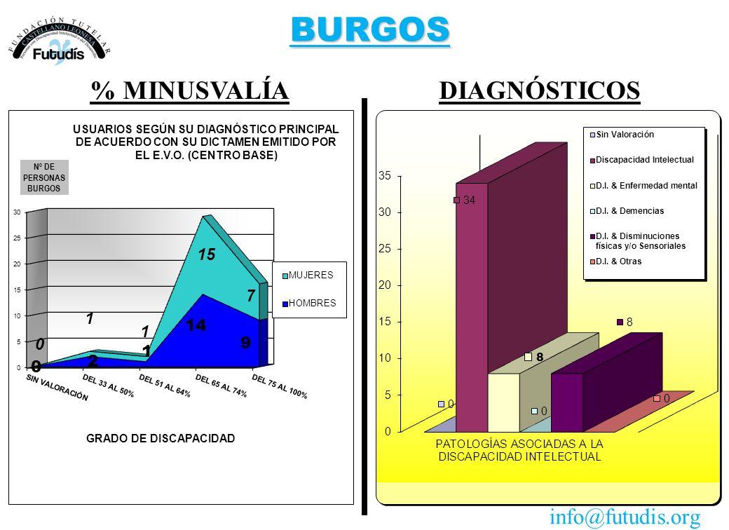 BURGOS DIAGNÓSTICOS% MINUSVALÍA info@futudis.org