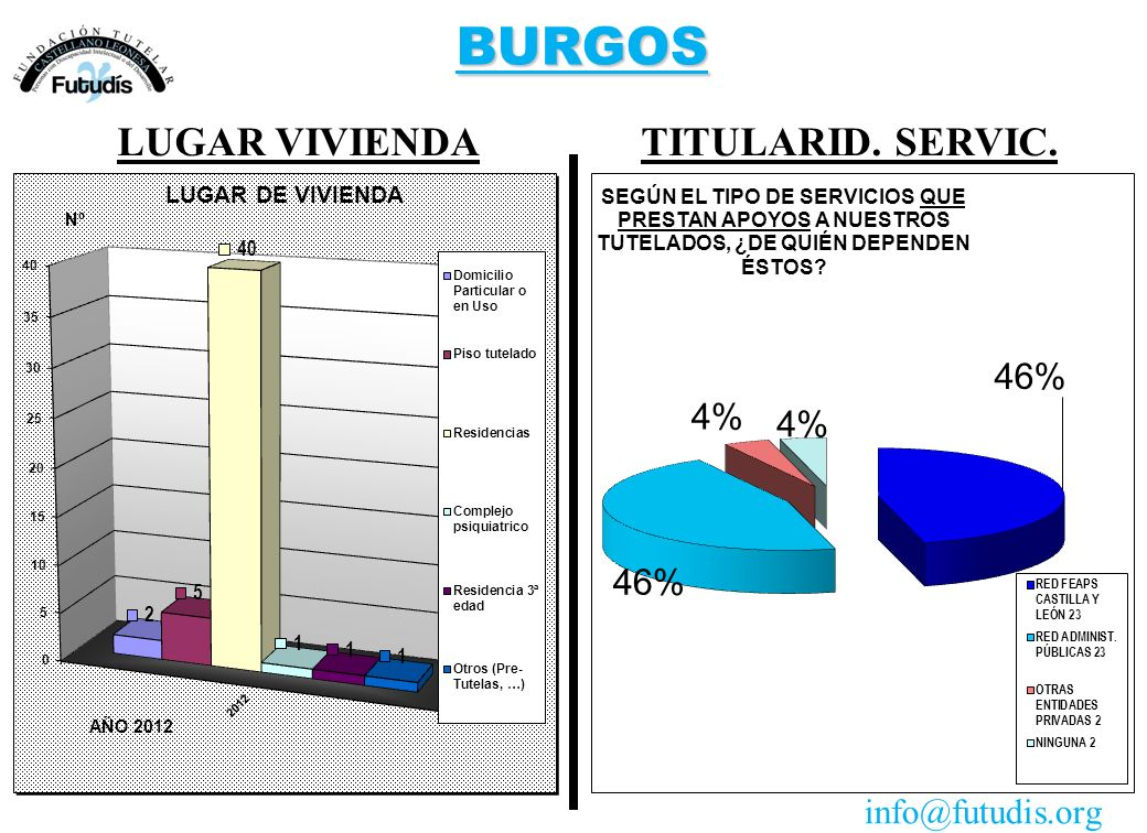 BURGOS TITULARID. SERVIC.LUGAR VIVIENDA info@futudis.org