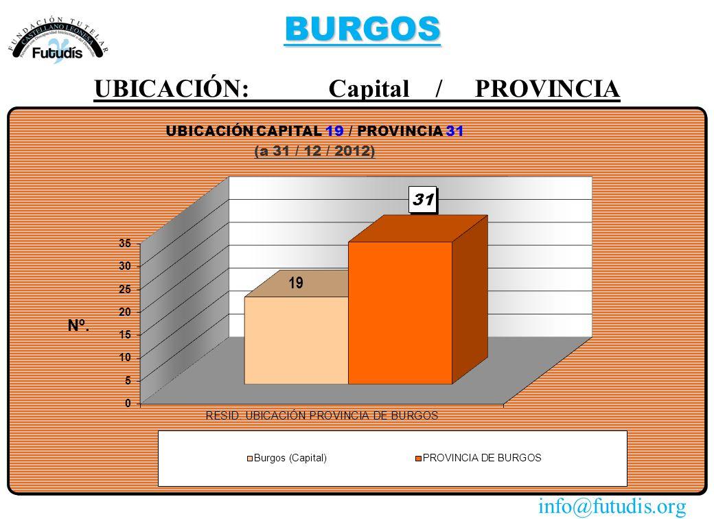BURGOS UBICACIÓN: Capital / PROVINCIA info@futudis.org