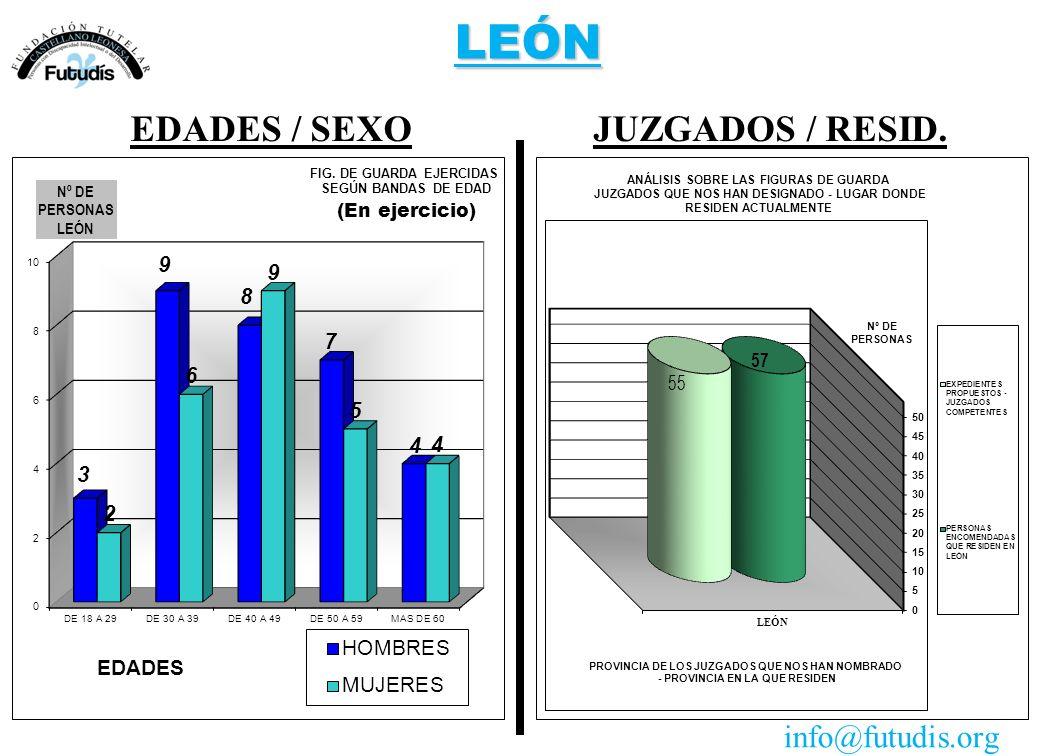LEÓN JUZGADOS / RESID.EDADES / SEXO info@futudis.org