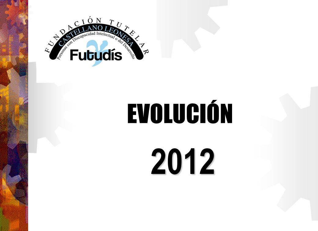 EVOLUCIÓN 2012
