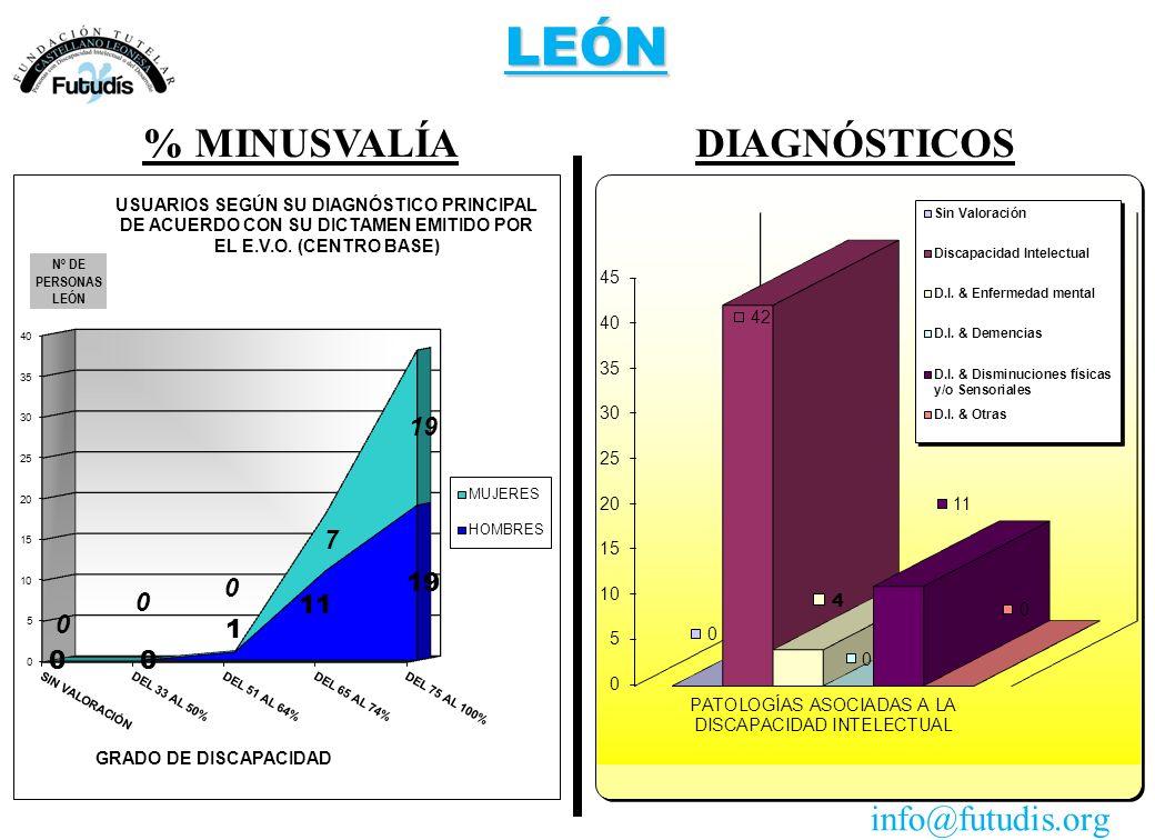 LEÓN DIAGNÓSTICOS% MINUSVALÍA info@futudis.org