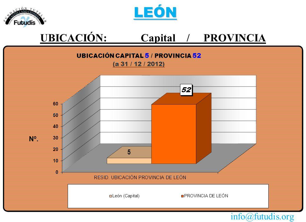 LEÓN UBICACIÓN: Capital / PROVINCIA info@futudis.org