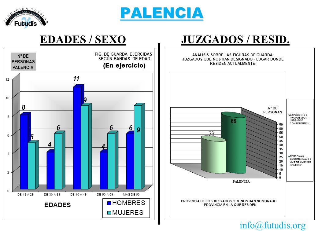 PALENCIA JUZGADOS / RESID.EDADES / SEXO info@futudis.org