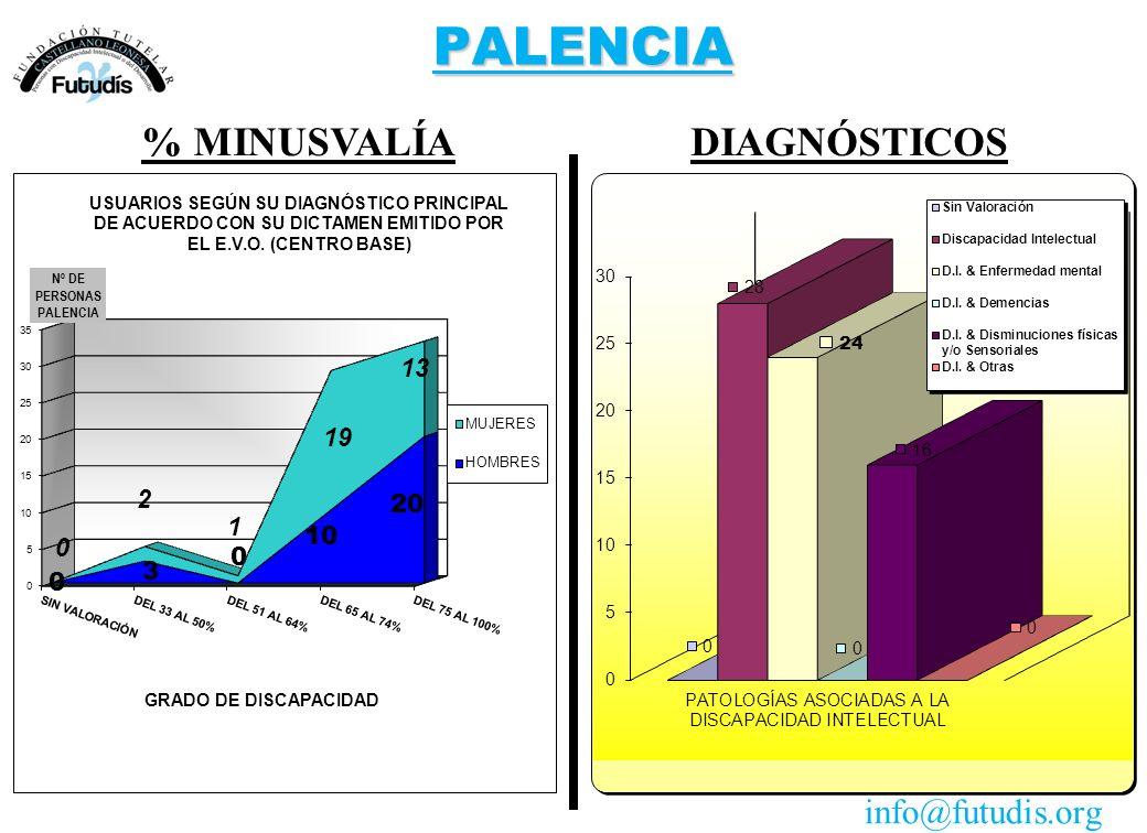 PALENCIA DIAGNÓSTICOS% MINUSVALÍA info@futudis.org