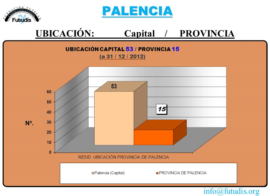 PALENCIA UBICACIÓN: Capital / PROVINCIA info@futudis.org