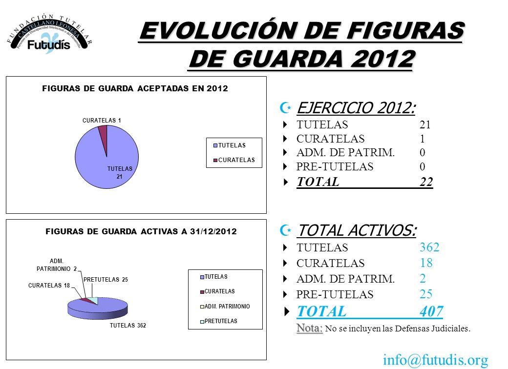 EVOLUCIÓN DE FIGURAS DE GUARDA 2012 EJERCICIO 2012: TUTELAS 21 CURATELAS1 ADM. DE PATRIM.0 PRE-TUTELAS0 TOTAL22 ZTOTAL ACTIVOS: TUTELAS 362 CURATELAS