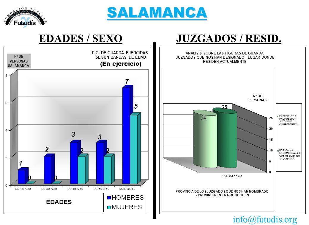 SALAMANCA JUZGADOS / RESID.EDADES / SEXO info@futudis.org