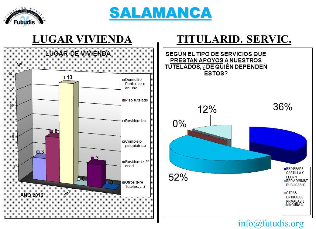 SALAMANCA TITULARID. SERVIC.LUGAR VIVIENDA info@futudis.org