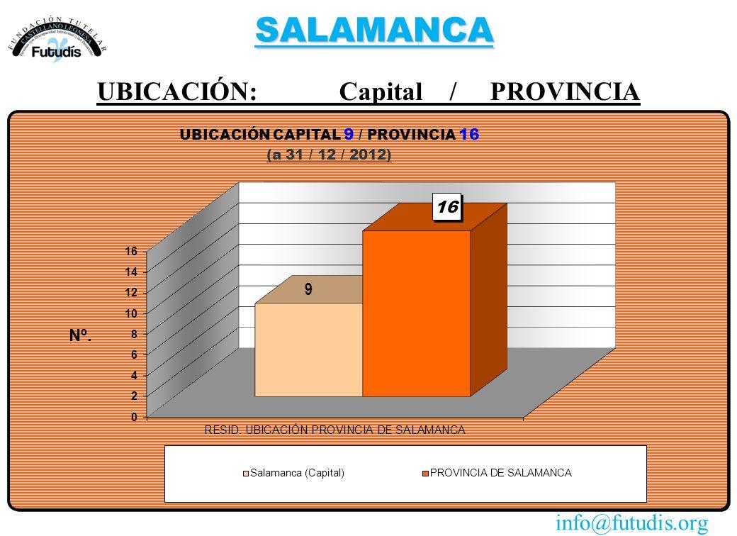 SALAMANCA UBICACIÓN: Capital / PROVINCIA info@futudis.org