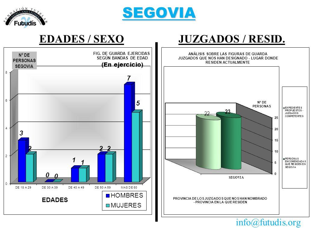 SEGOVIA JUZGADOS / RESID.EDADES / SEXO info@futudis.org